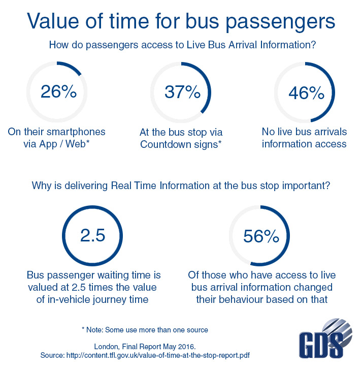 GDS_Value of time for passengers